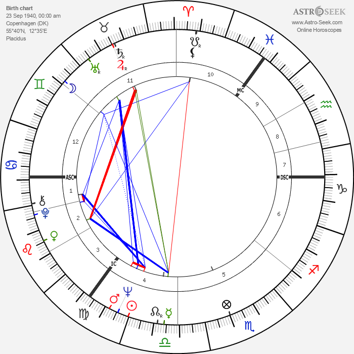 Anna Karina - Astrology Natal Birth Chart