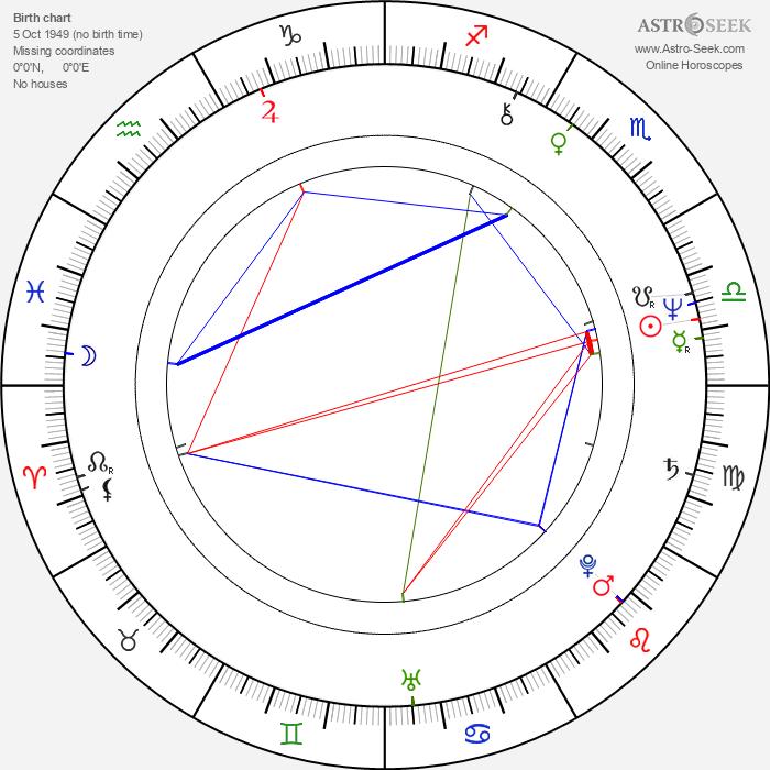 Anna Keaveney - Astrology Natal Birth Chart