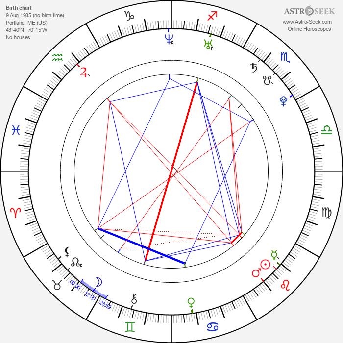 Anna Kendrick - Astrology Natal Birth Chart