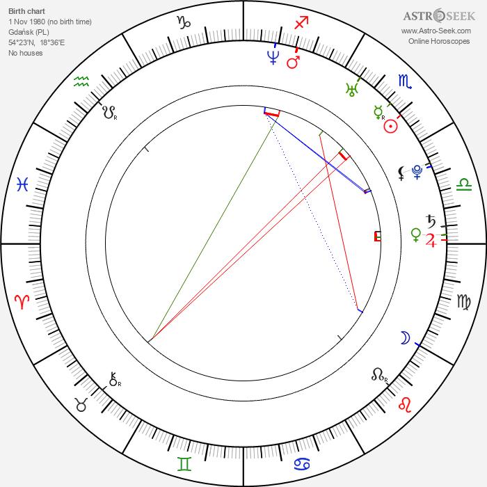 Anna Kerth - Astrology Natal Birth Chart