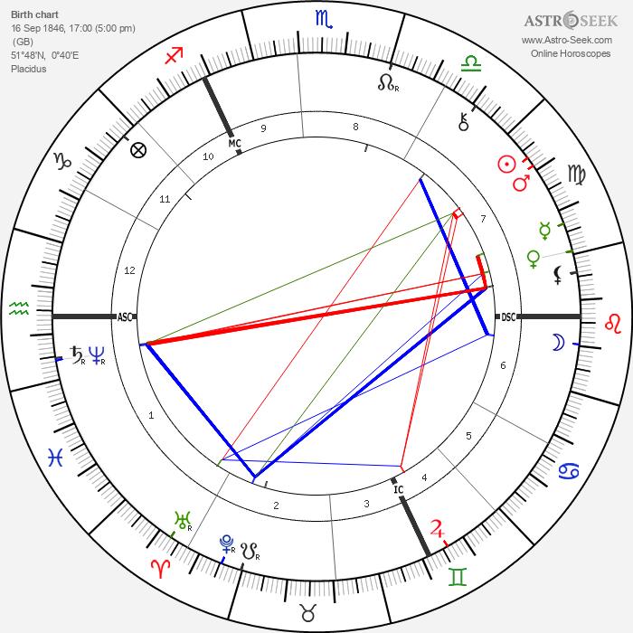 Anna Kingsford - Astrology Natal Birth Chart