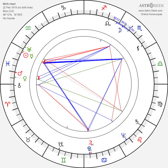 Anna Kratochvílová - Astrology Natal Birth Chart