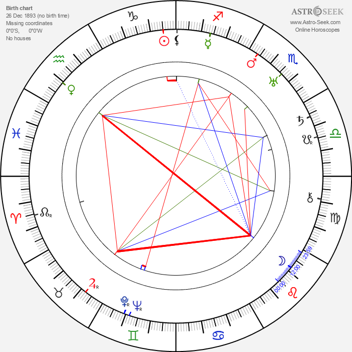 Anna Kubalová - Astrology Natal Birth Chart