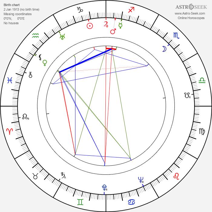 Anna Lee - Astrology Natal Birth Chart