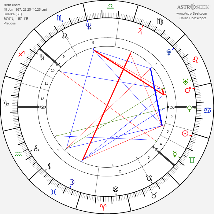 Anna Lindh - Astrology Natal Birth Chart