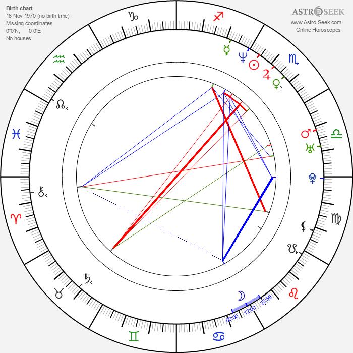 Anna Loos - Astrology Natal Birth Chart