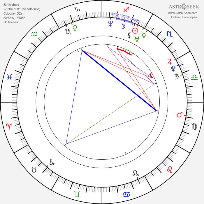 Anna Luise Kish - Astrology Natal Birth Chart