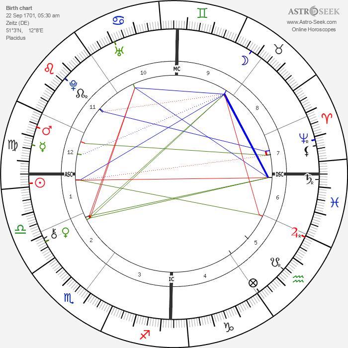 Anna Magdalena Bach - Astrology Natal Birth Chart