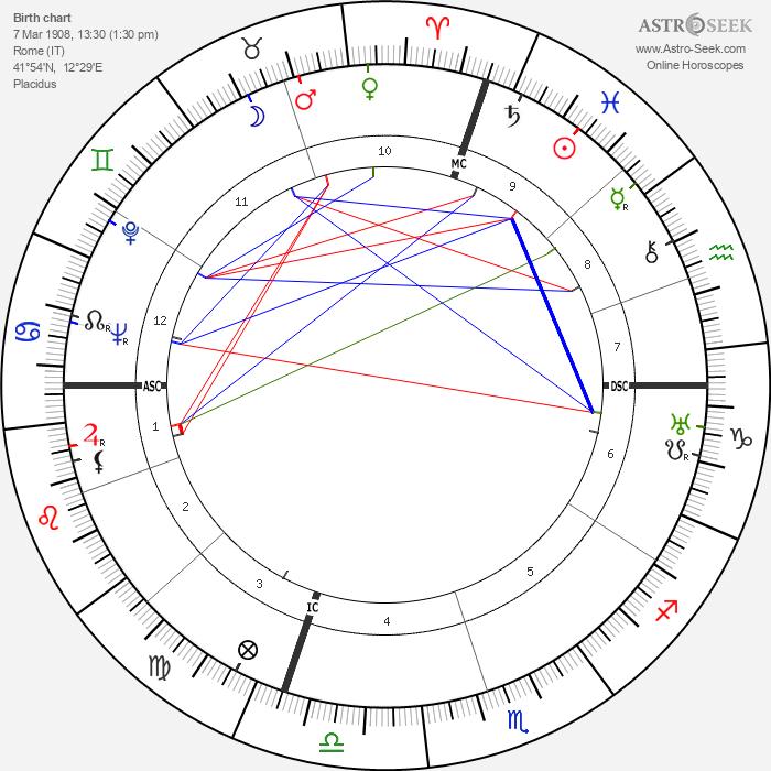 Anna Magnani - Astrology Natal Birth Chart