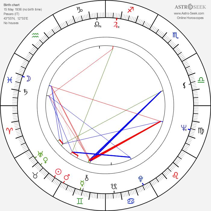 Anna Maria Alberghetti - Astrology Natal Birth Chart