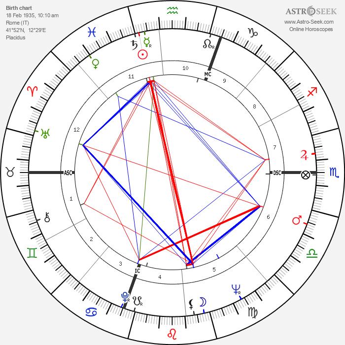 Anna Maria Ferrero - Astrology Natal Birth Chart