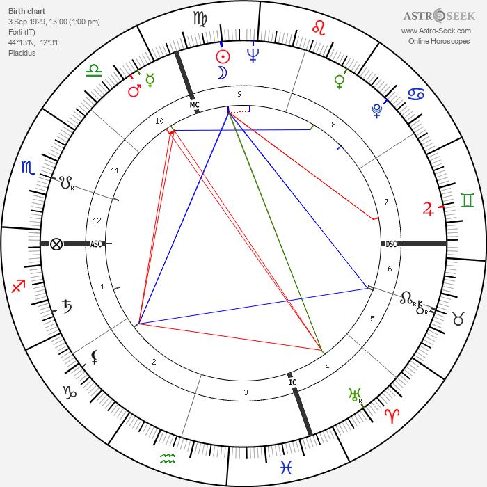 Anna Maria Mussolini - Astrology Natal Birth Chart