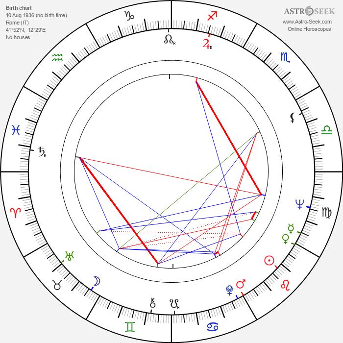 Anna-Maria Sandri - Astrology Natal Birth Chart
