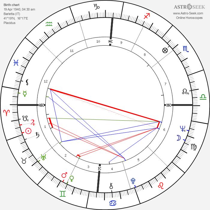 Anna-Maria Tato - Astrology Natal Birth Chart