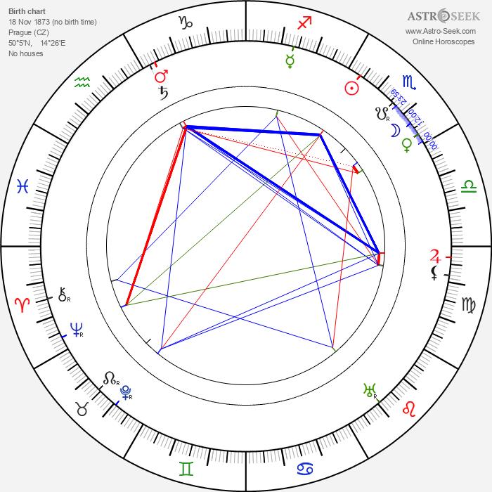 Anna Maria Tilschová - Astrology Natal Birth Chart