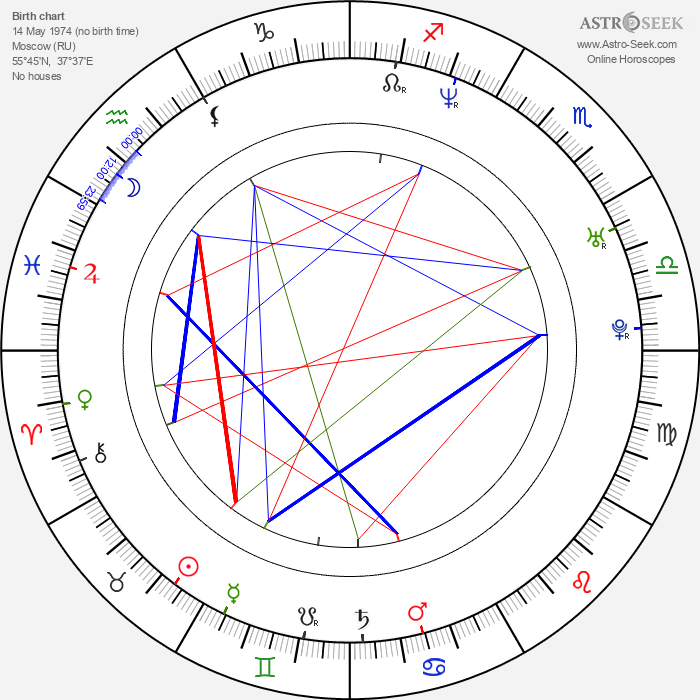 Anna Mikhalkova - Astrology Natal Birth Chart