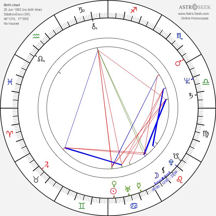 Anna Nagyová-Šulajová - Astrology Natal Birth Chart