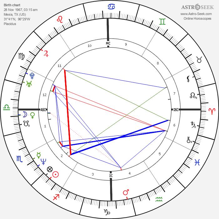 Anna Nicole Smith - Astrology Natal Birth Chart