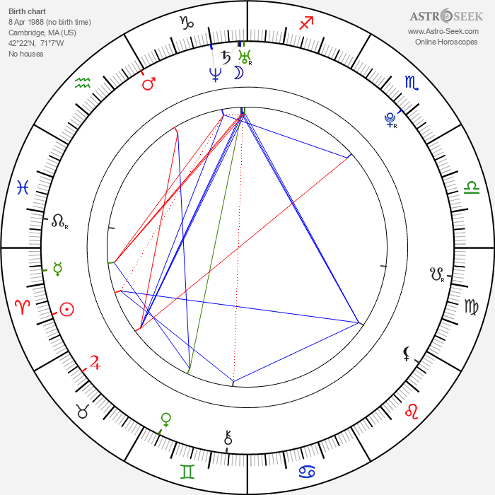 Anna Osceola - Astrology Natal Birth Chart