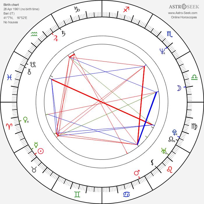 Anna Oxa - Astrology Natal Birth Chart