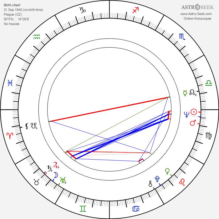Anna Procházková - Astrology Natal Birth Chart