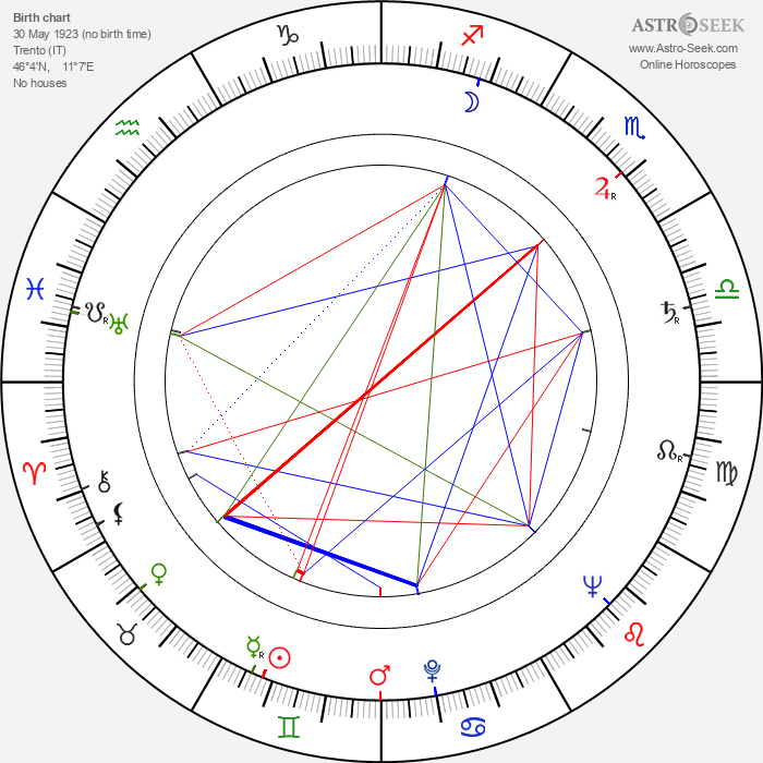 Anna Proclemer - Astrology Natal Birth Chart