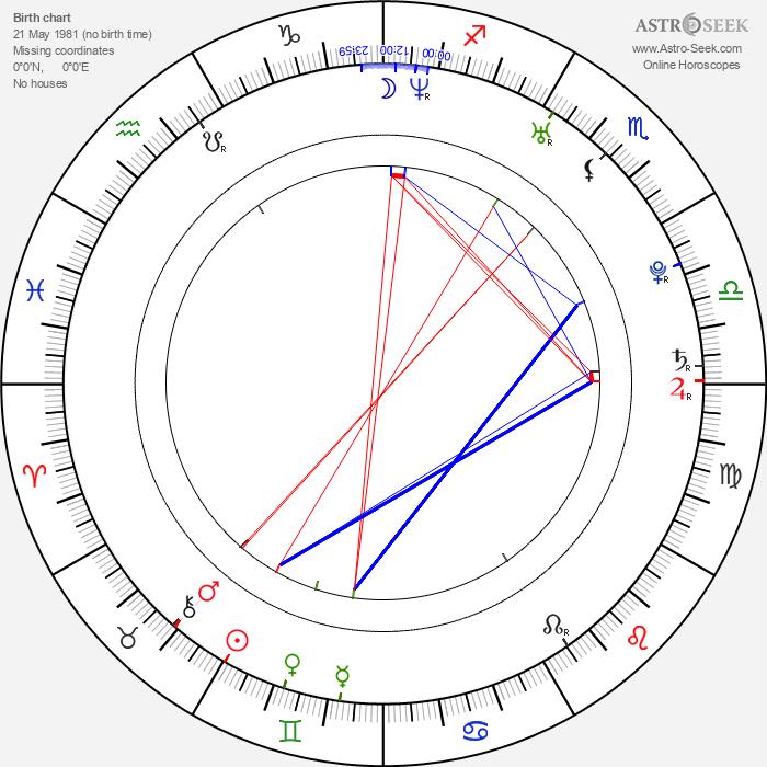 Anna Prus - Astrology Natal Birth Chart