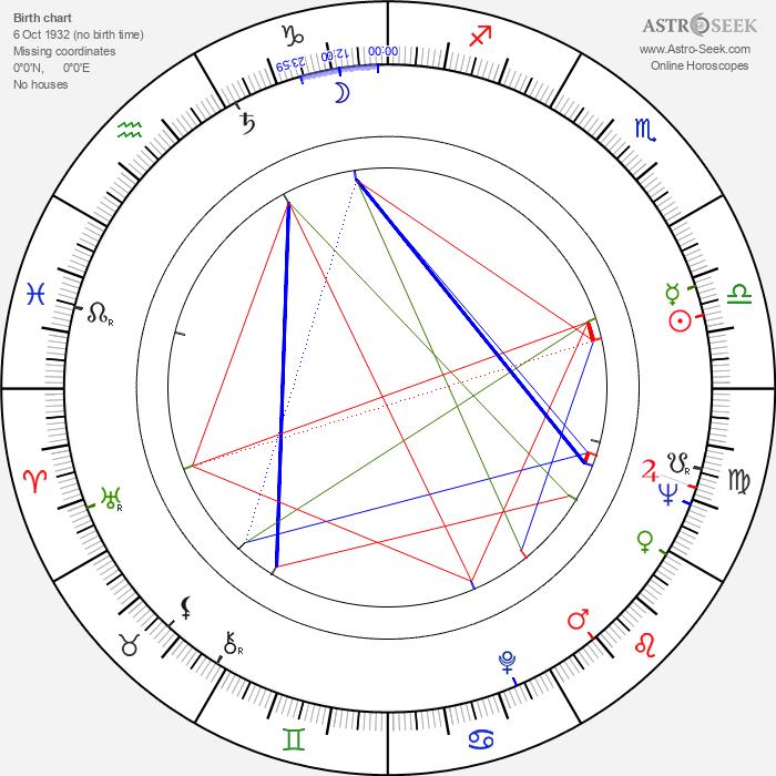 Anna Quayle - Astrology Natal Birth Chart