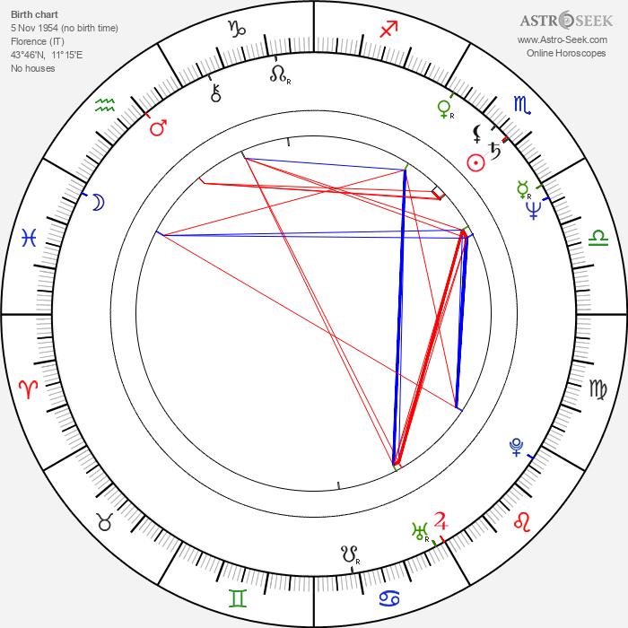 Anna Rusticano - Astrology Natal Birth Chart