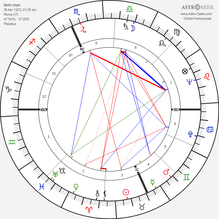 Anna Salvatore - Astrology Natal Birth Chart