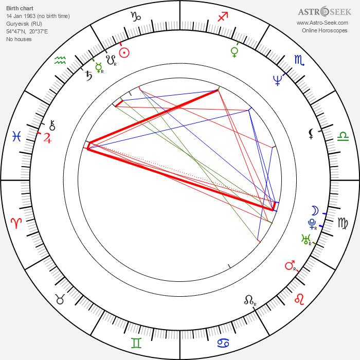 Anna Samokhina - Astrology Natal Birth Chart
