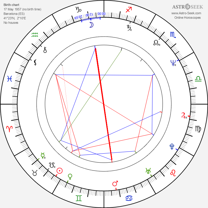 Anna Silvetti - Astrology Natal Birth Chart