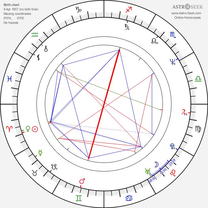 Anna Simone Scott - Astrology Natal Birth Chart