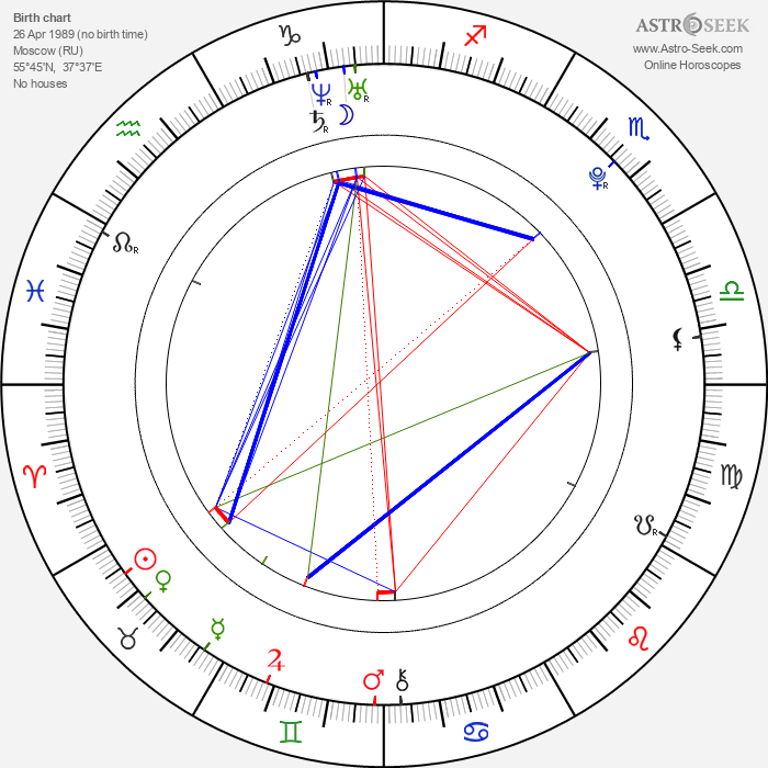 Anna Starshenbaum - Astrology Natal Birth Chart