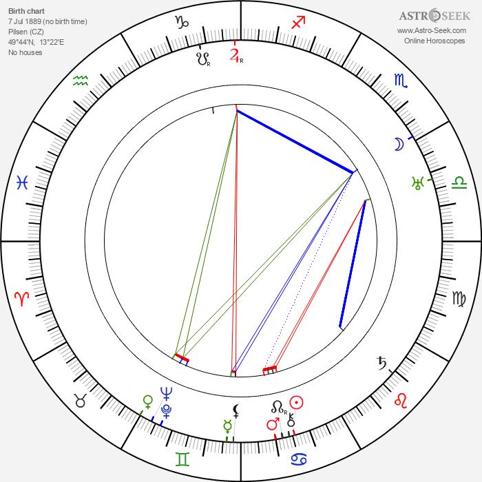 Anna Steimarová - Astrology Natal Birth Chart