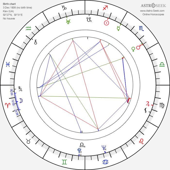 Anna Sten - Astrology Natal Birth Chart