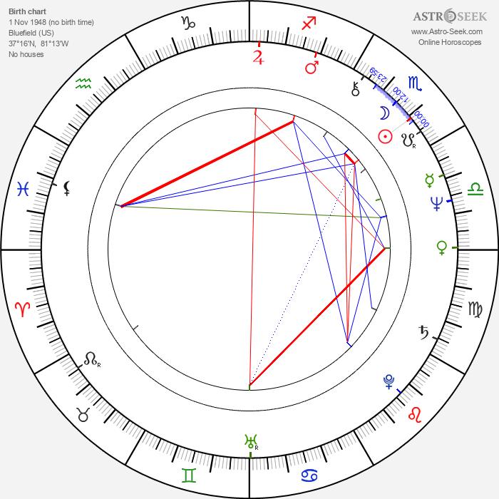 Anna Stuart - Astrology Natal Birth Chart