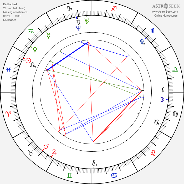 Anna Sundstrand - Astrology Natal Birth Chart