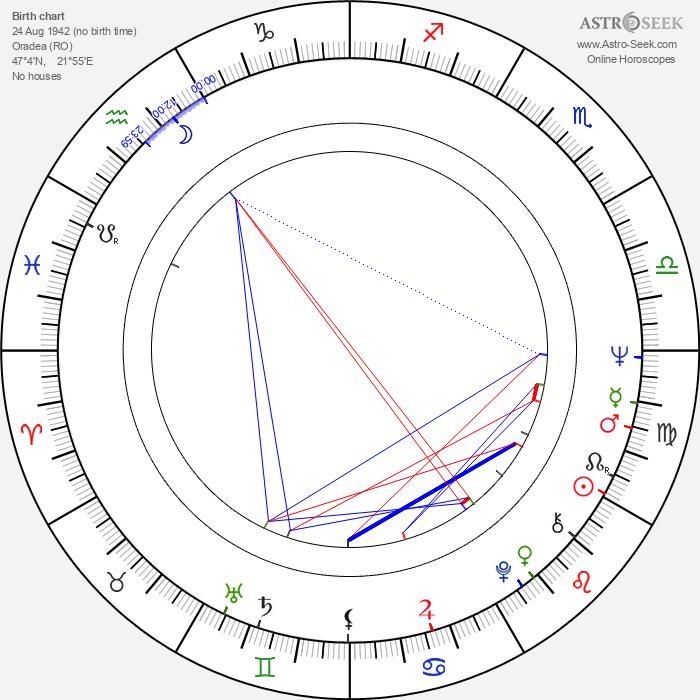 Anna Széles - Astrology Natal Birth Chart