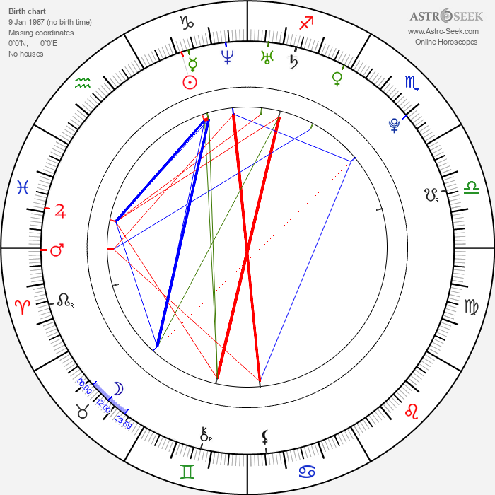Anna Tatangelo - Astrology Natal Birth Chart