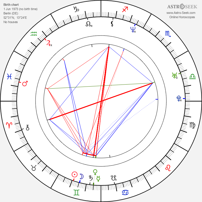 Anna Thalbach - Astrology Natal Birth Chart