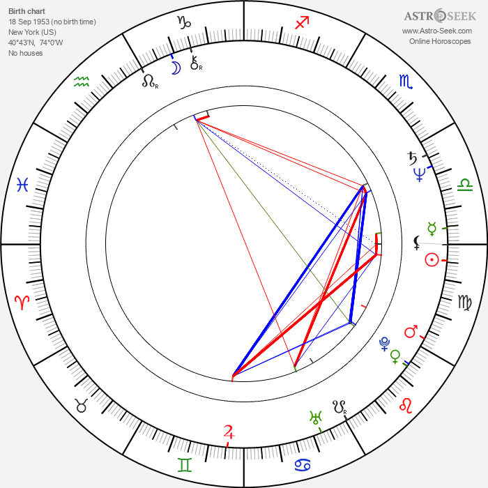 Anna Thomson - Astrology Natal Birth Chart