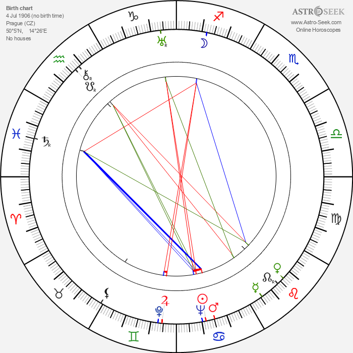 Anna Tichá - Astrology Natal Birth Chart