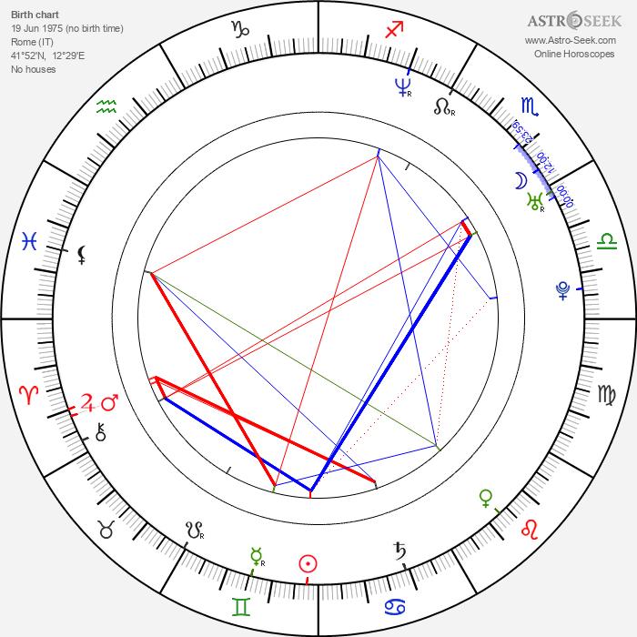 Anna Valle - Astrology Natal Birth Chart