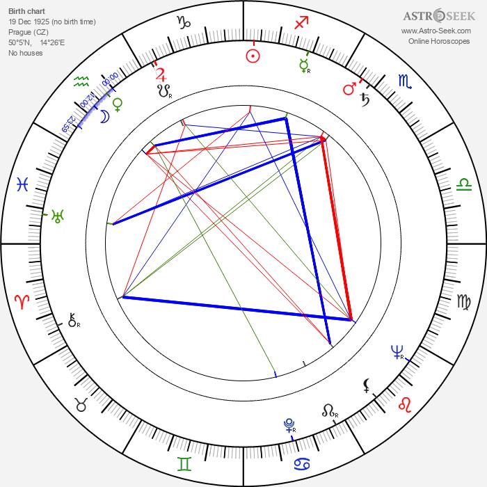 Anna Vejvodová - Astrology Natal Birth Chart