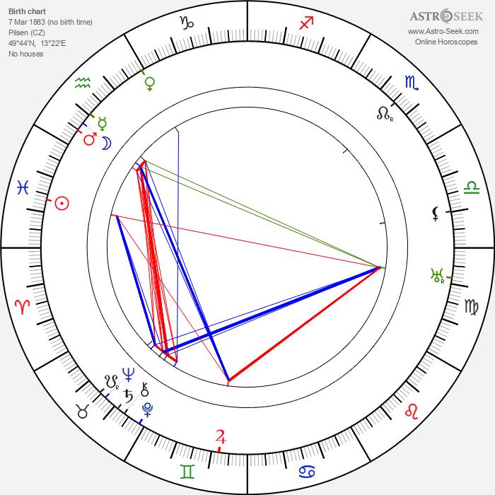 Anna Ziegloserová - Astrology Natal Birth Chart
