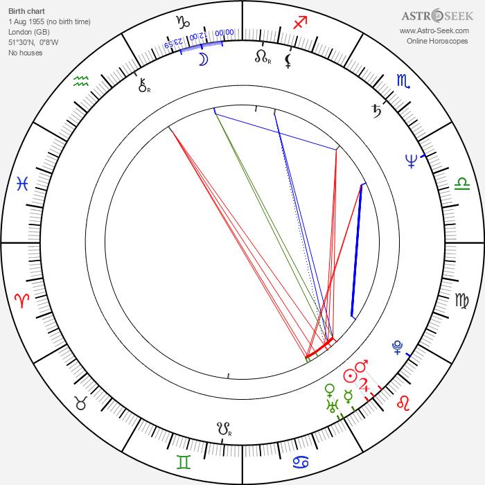 Annabel Jankel - Astrology Natal Birth Chart