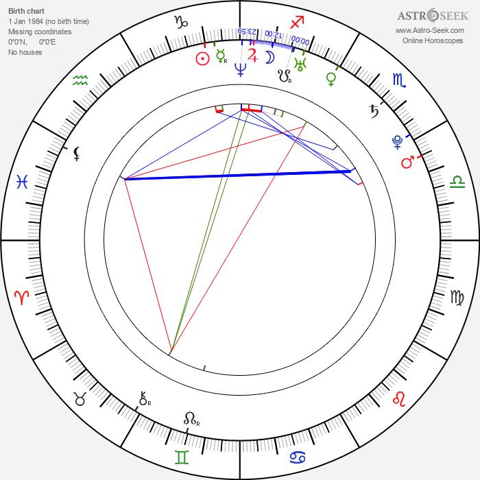 Annabel Scholey - Astrology Natal Birth Chart