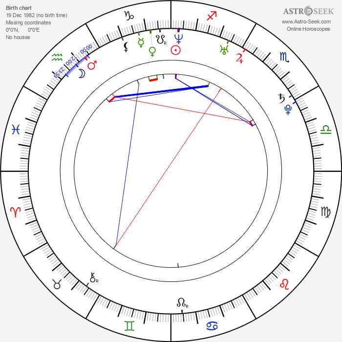 Annabella Piugattuk - Astrology Natal Birth Chart