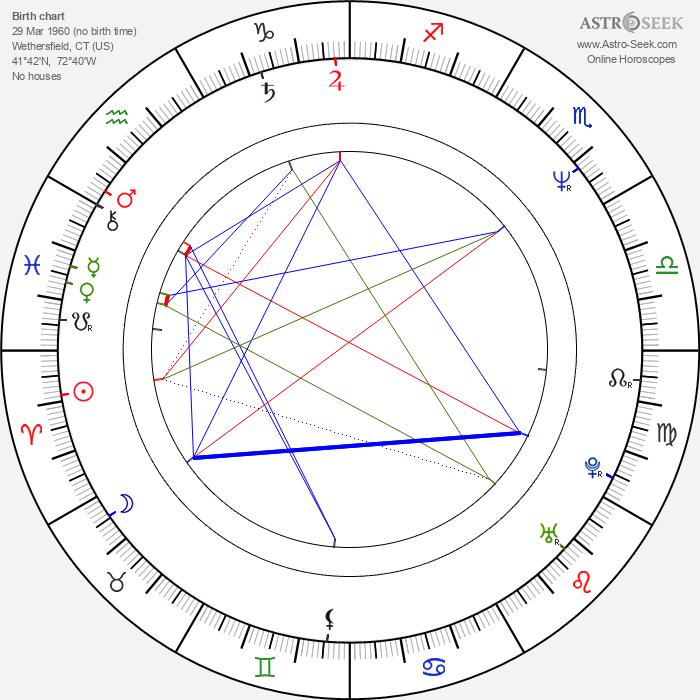 Annabella Sciorra - Astrology Natal Birth Chart